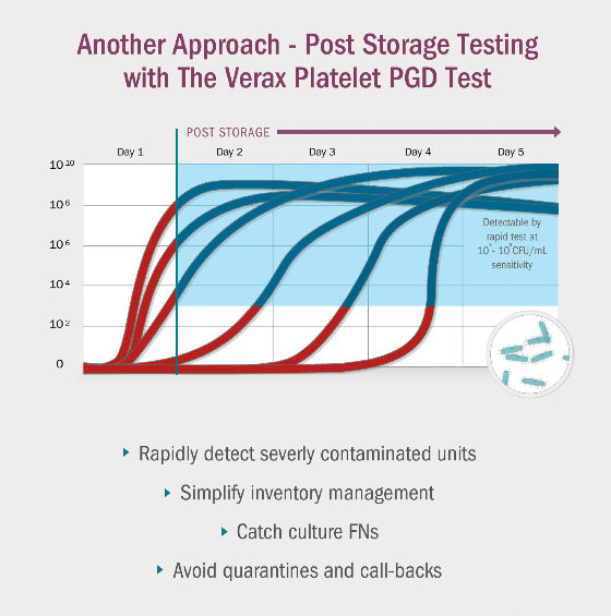 Post Storage Testing with The Verax Platelet PGD Test. Rapidly detect severly contaminated units. Simplify inventory management. Catch culture FNs. Avoid quarantines and call-backs.