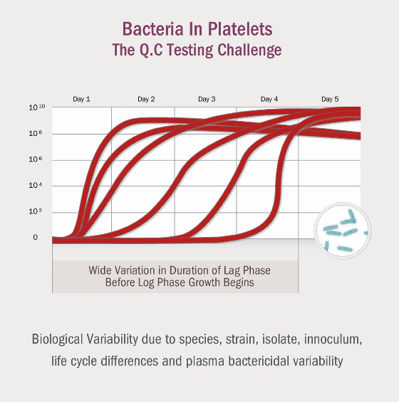 Bacteria in Platelets. The Q.C Testing Challenge. Wide variation in duration of lag phase before log phase growth begins. Biological Variability due to species, strain, isolate, innoculum, life cycle differences and plasma bactericidal variability.